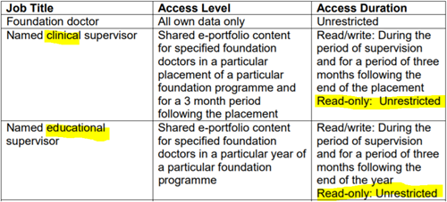 This image shows the recommended levels of access to eportfolio that can be found in the foundation operational guide 2019